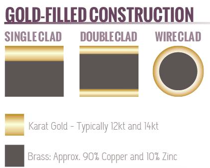 Gold Filled Construction