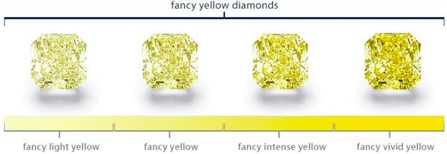 Fancy Color Diamonds