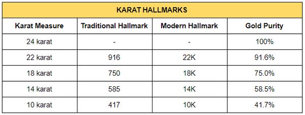 Karat Hallmarks