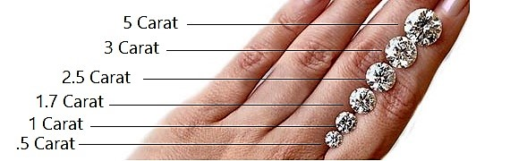 Diamond size
